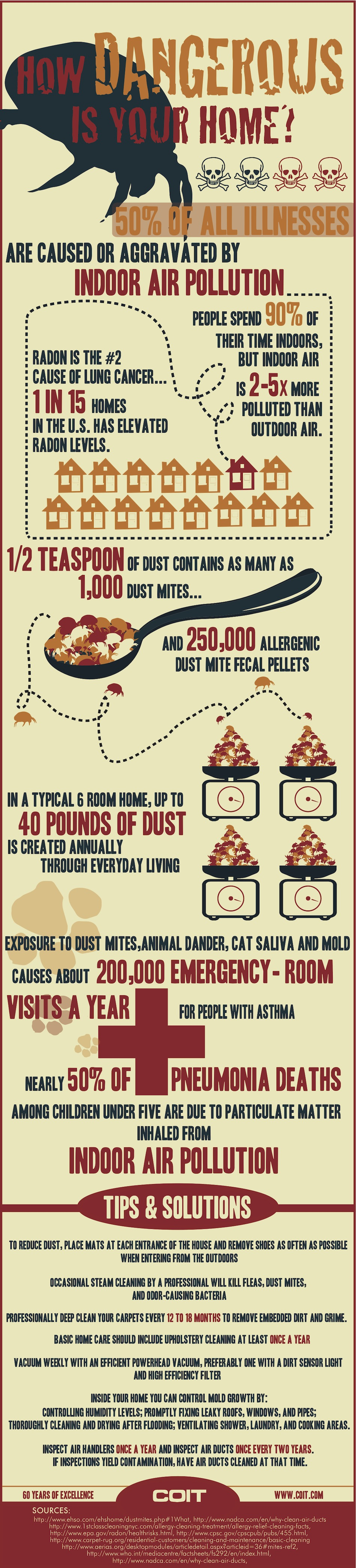 COIT-infographic-indoor-air-pollution.la